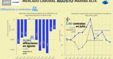 Desciende el paro durante el mes de agosto en la comarca de la Marina Alta
