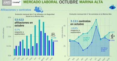 Octubre deja 13.217 parados en la Marina Alta