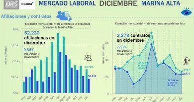 Caen en un 11,8% las nuevas contrataciones en la Marina Alta